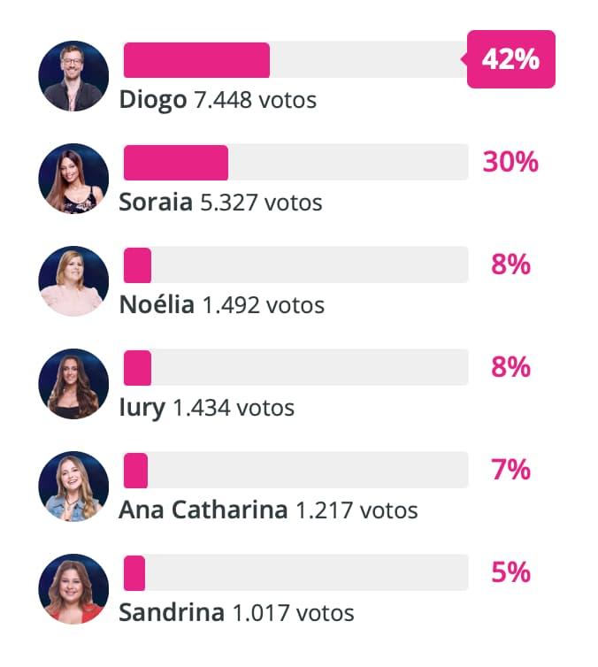 Conheça o preferido à vitória do 'Big Brother' de acordo com as sondagens