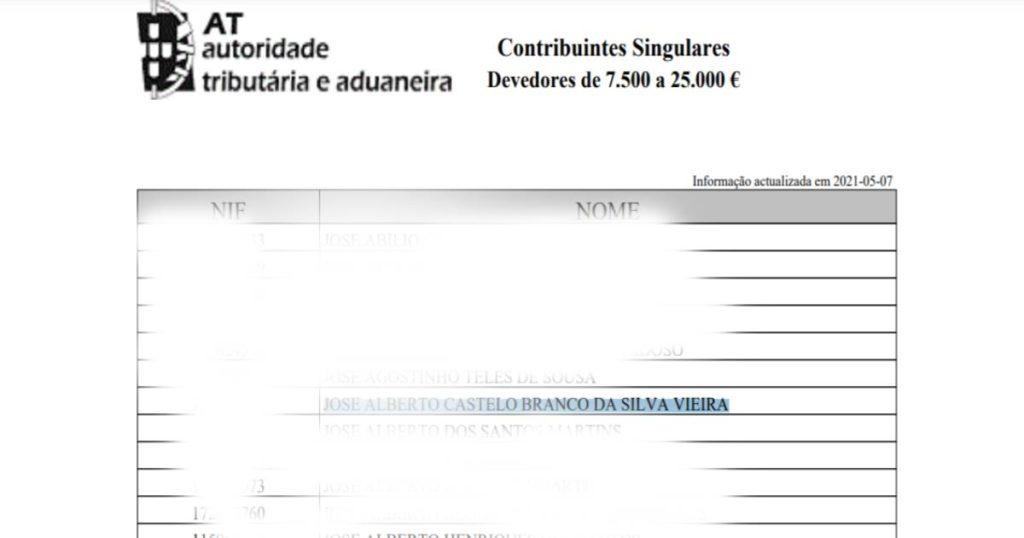 José Castelo Branco vê o seu nome ligado à lista de devedores às Finanças