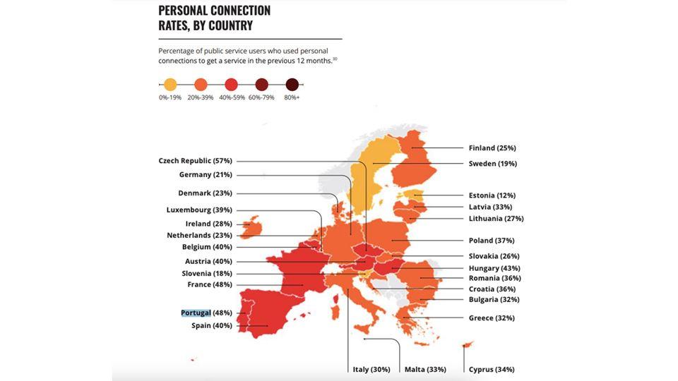 "Portugal é dos países europeus onde mais se recorre a ""cunhas"""